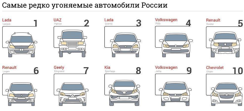 Стал известен список автомобилей, в которых не заинтересованы угонщики »