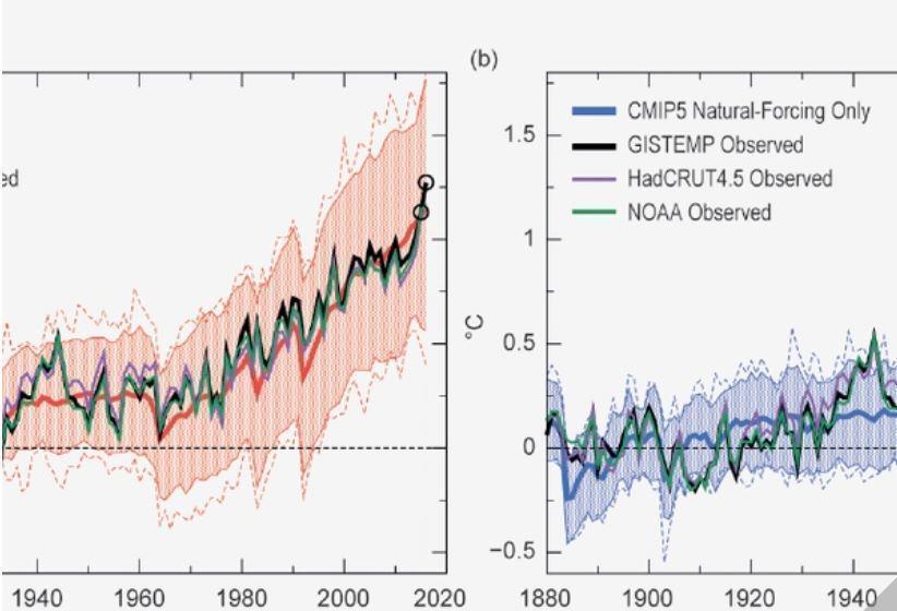 Надвигающуюся на планету катастрофу продемонстрировали на графиках