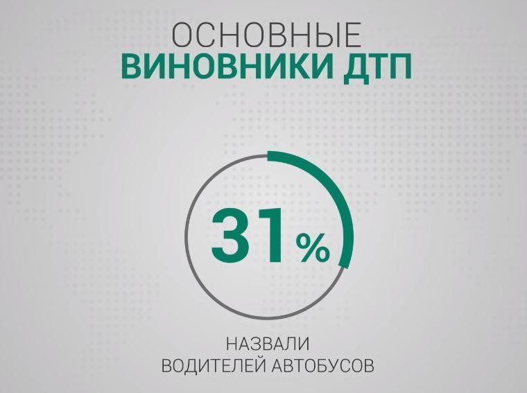 Россияне рассказали о самых опасных видах транспорта (видео)